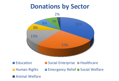 by-sector